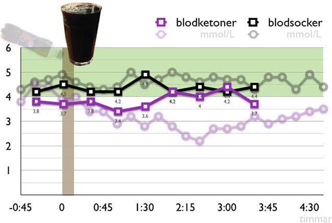Kaffe och Pepsi Max har olika effekt på blodsocker och ketoner