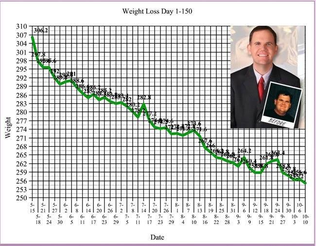 Ny viktminskning med ketonmätning