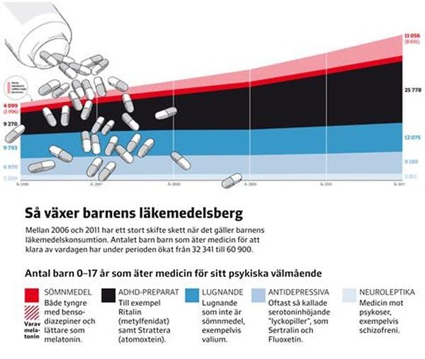 Svenska barn får allt mer ADHD- och sömnmedicin