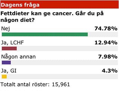 Inte ens Aftonbladets läsare är rädda för fett längre