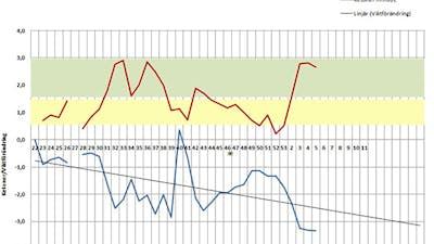 Om svårigheter att gå ner i vikt på LCHF