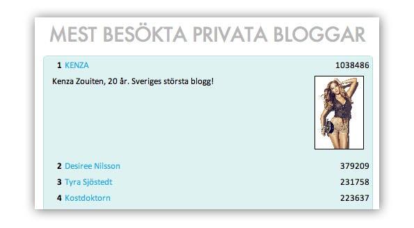 Sveriges största bloggar