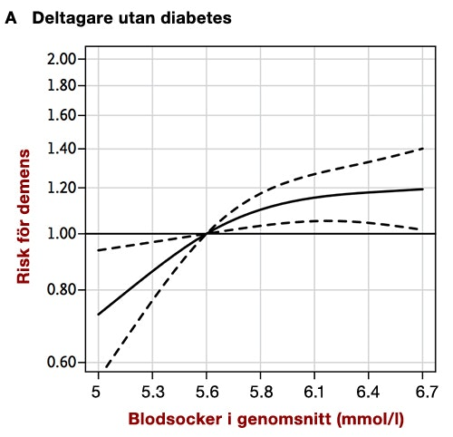 lågt blodsocker inte diabetes