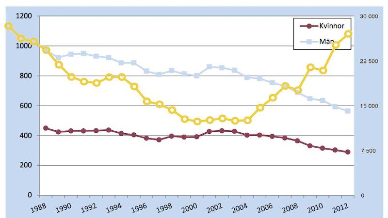 Det verkliga sambandet mellan smör och hjärtsjukdom i Sverige