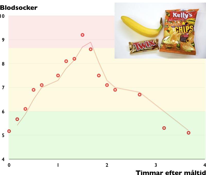 Resultatet av diabeteslunchen