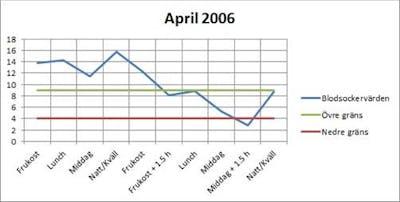 apr2006