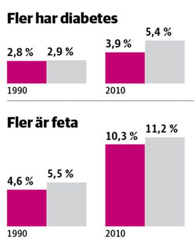 """Typ 2-diabetes en """"tickande bomb"""" i Sverige"""