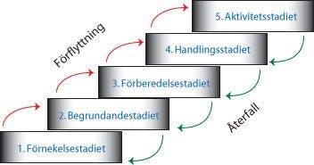 Transteoretiska modellen för beteendeförändring (Proschaska, Di Clemente)