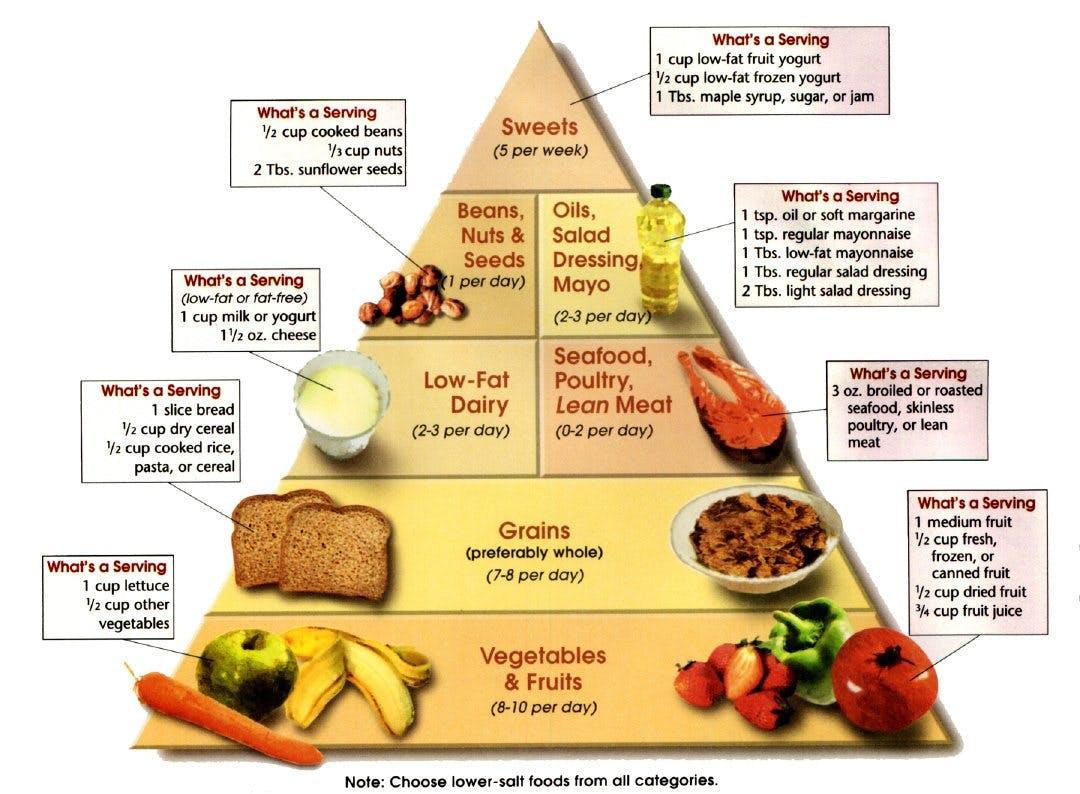 DASH-pyramiden