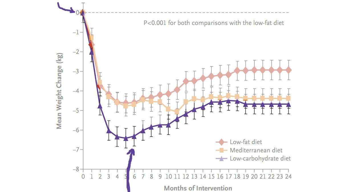 Slutar alla dieter att fungera i längden?