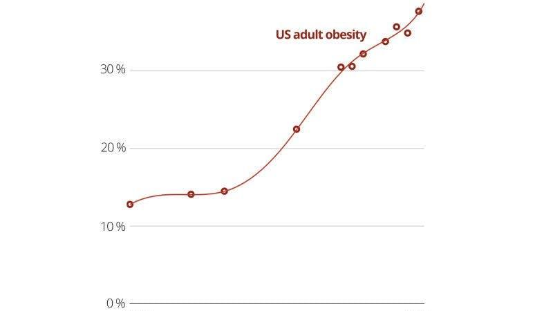 Fetman i USA fortsätter att öka –har inte hejdats av fånig kaloriräkning