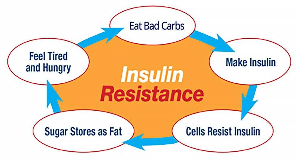 Därför är insulinresistens BRA