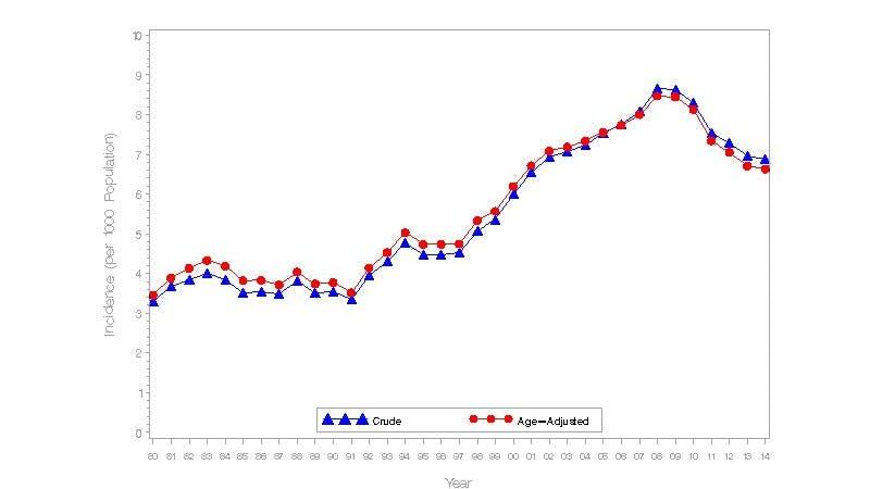 Antalet nya diabetesfall börjar äntligen minska i USA!