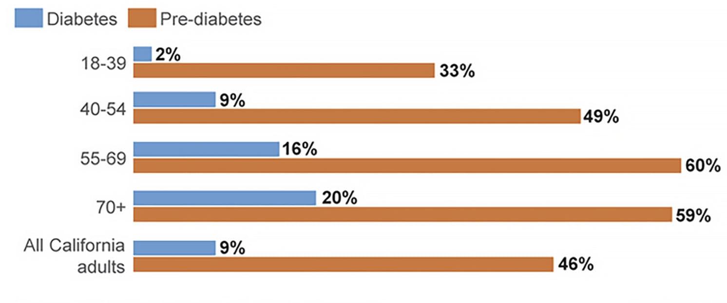 CA Diabetes