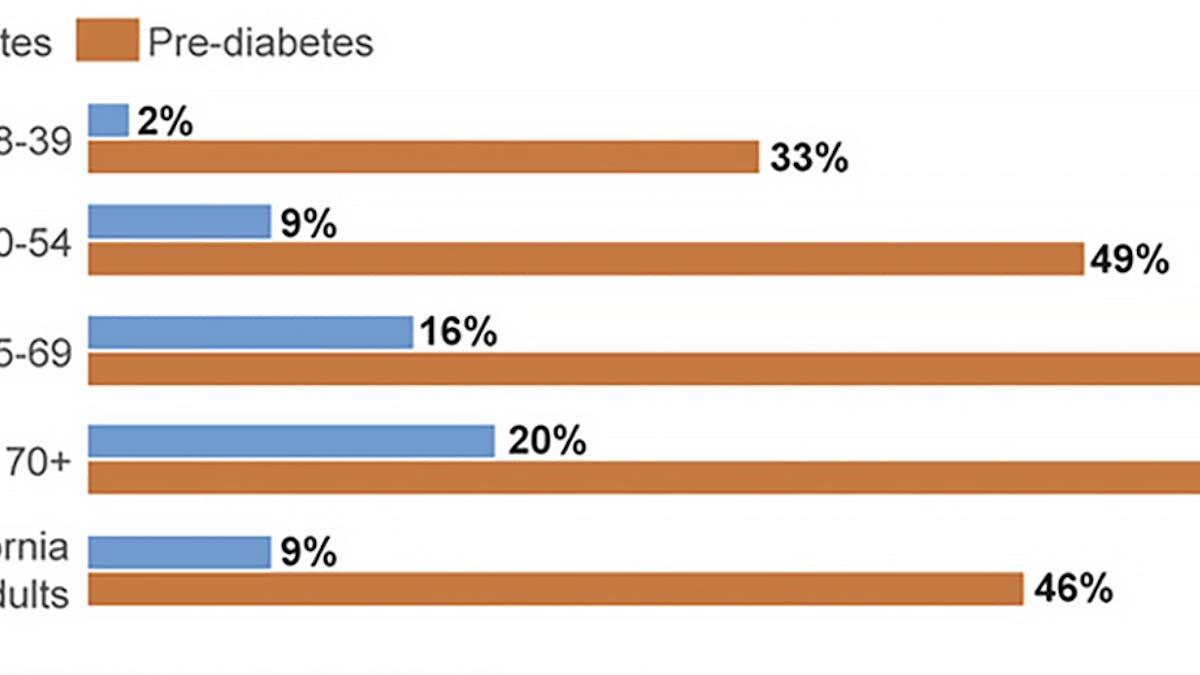 Diabeteschock: De flesta vuxna i Kalifornien har diabetes eller pre-diabetes