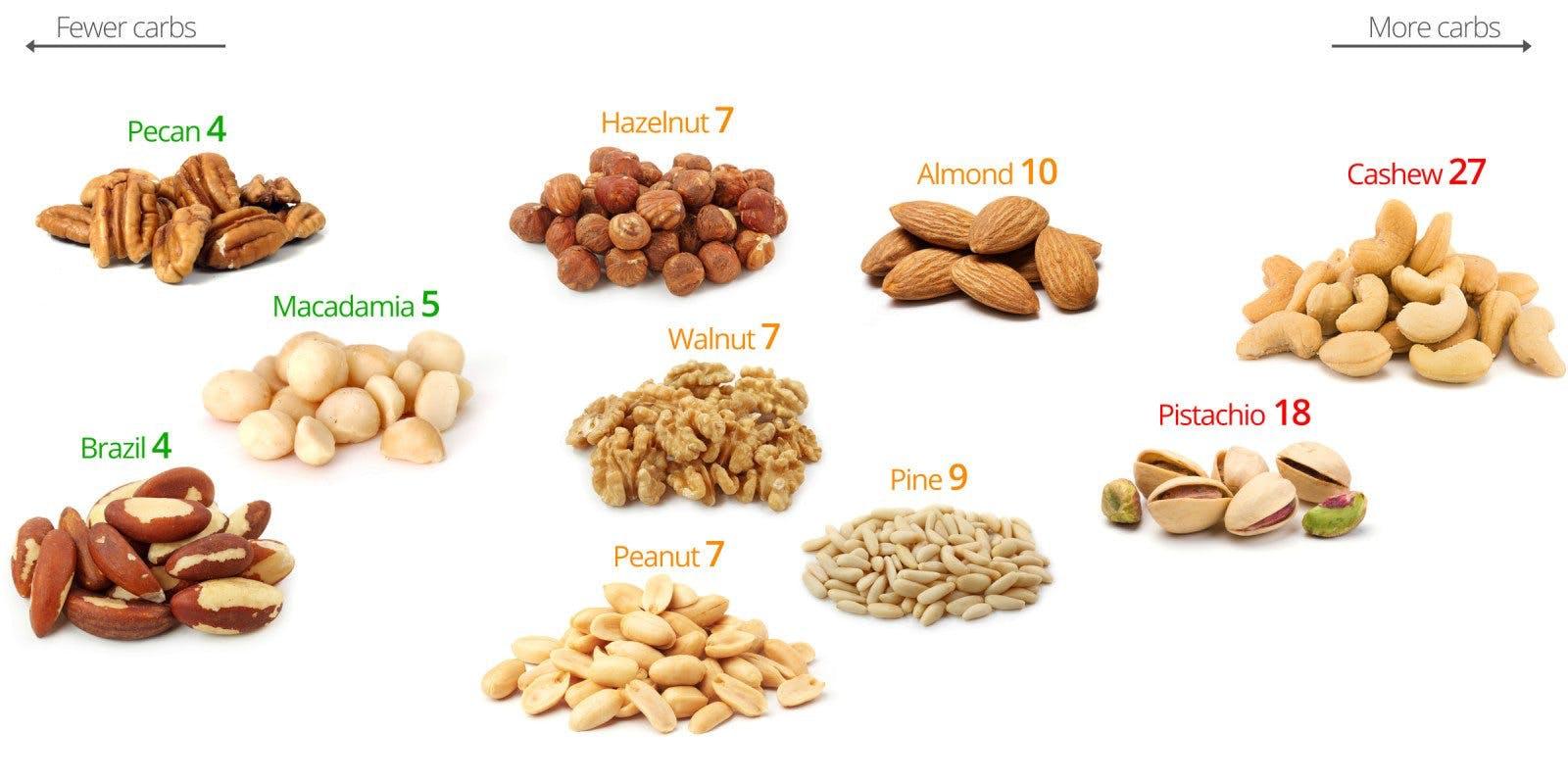 Kolhydrater i nötter – de bästa och de sämsta nötterna ...