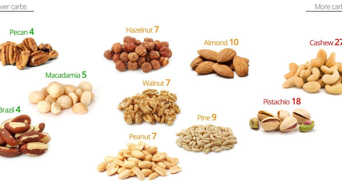 Kolhydrater i nötter – de bästa och de sämsta nötterna