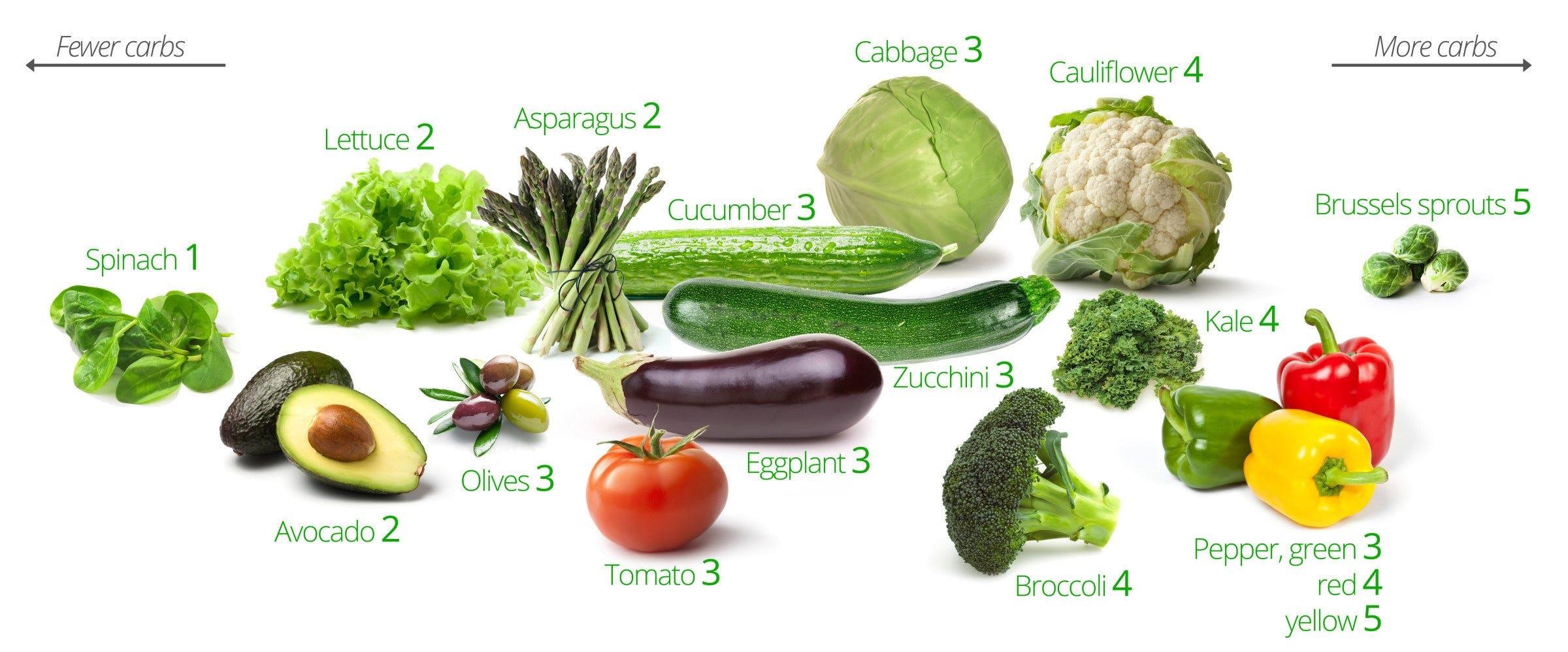 Kolhydrater i grönsaker –de bästa och de sämsta