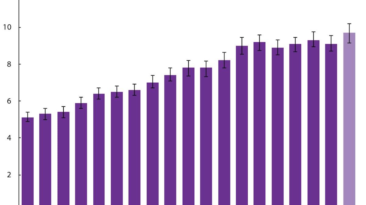 Fetma och diabetes i USA når nya rekordnivåer