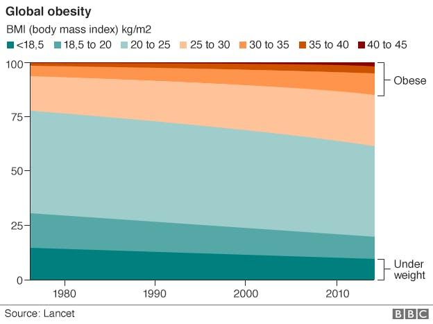 89042535_global_obesity_624