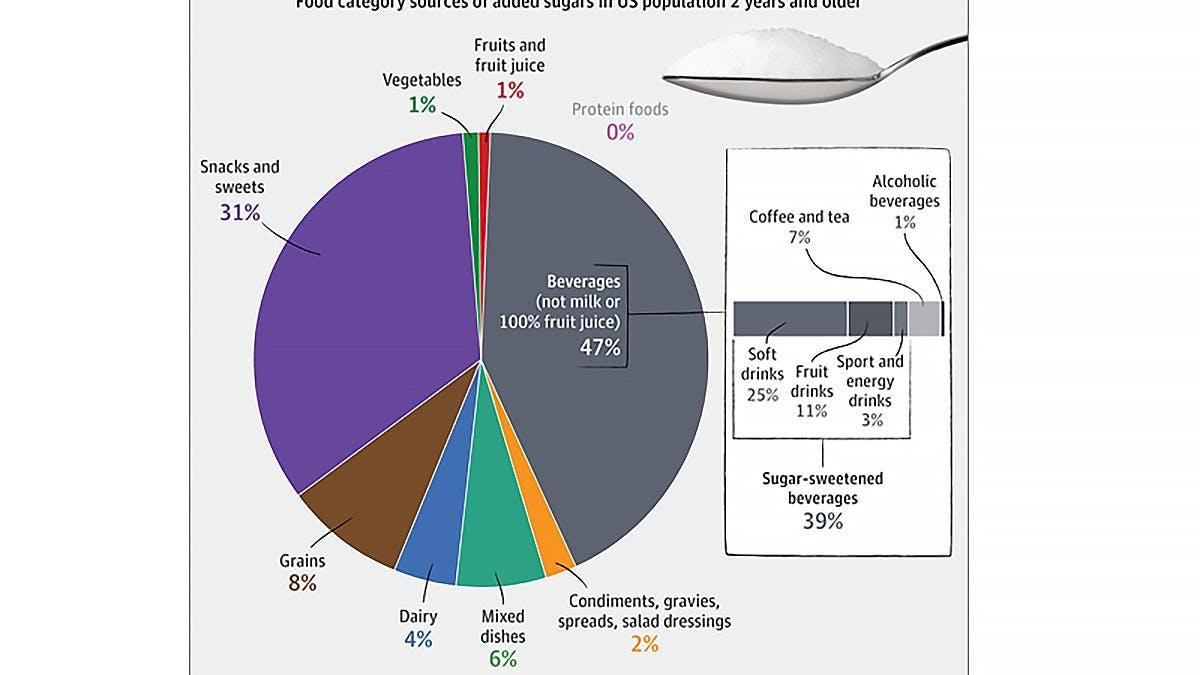 Därför äter 70% av befolkningen i USA alldeles för mycket socker
