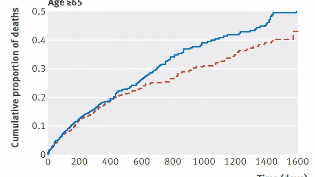 Mer växtoljor och lägre kolesterol = mer död