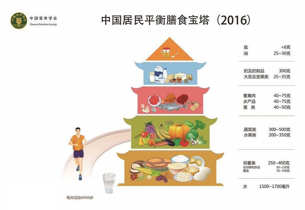 De kinesiska kostråden: 250–400 g kolhydrater