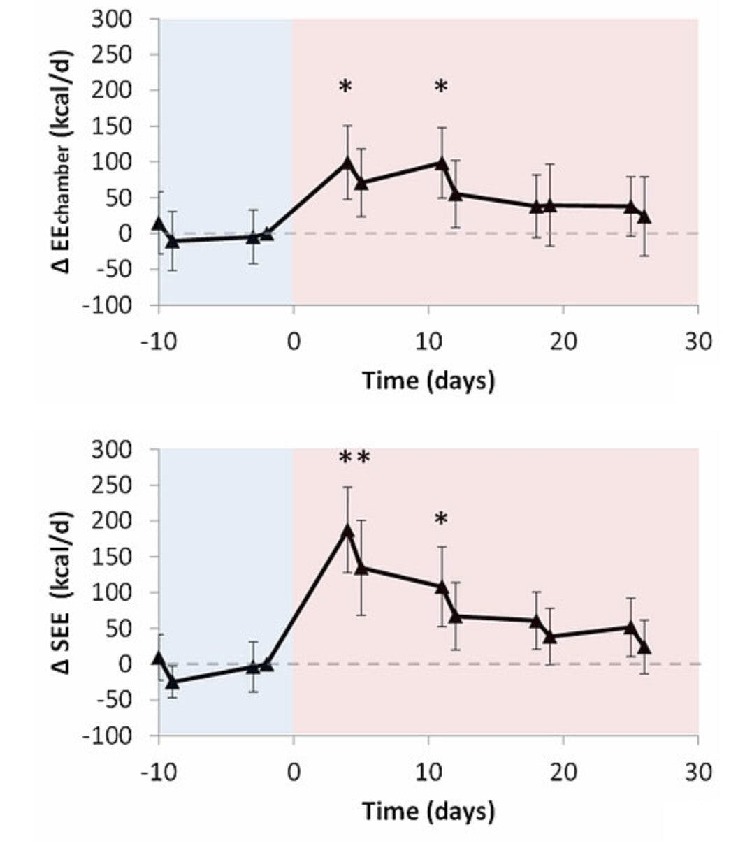 Kaloriteorin om fetma falsifierad