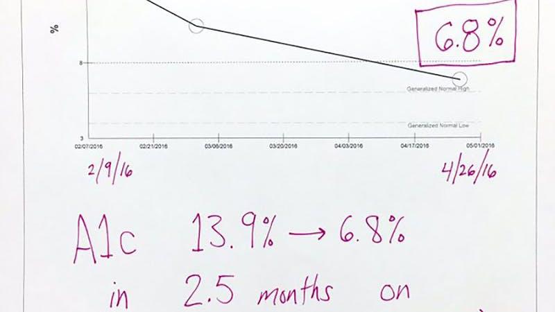 Massiv förbättring av typ 2-diabetes på 3 månader, inga mediciner