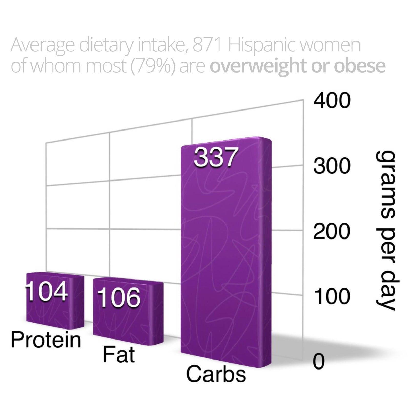 Vad äter personer som lider av övervikt och fetma?