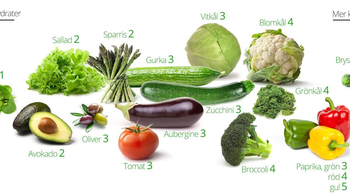 LCHF-grönsaker – de bästa och de sämsta