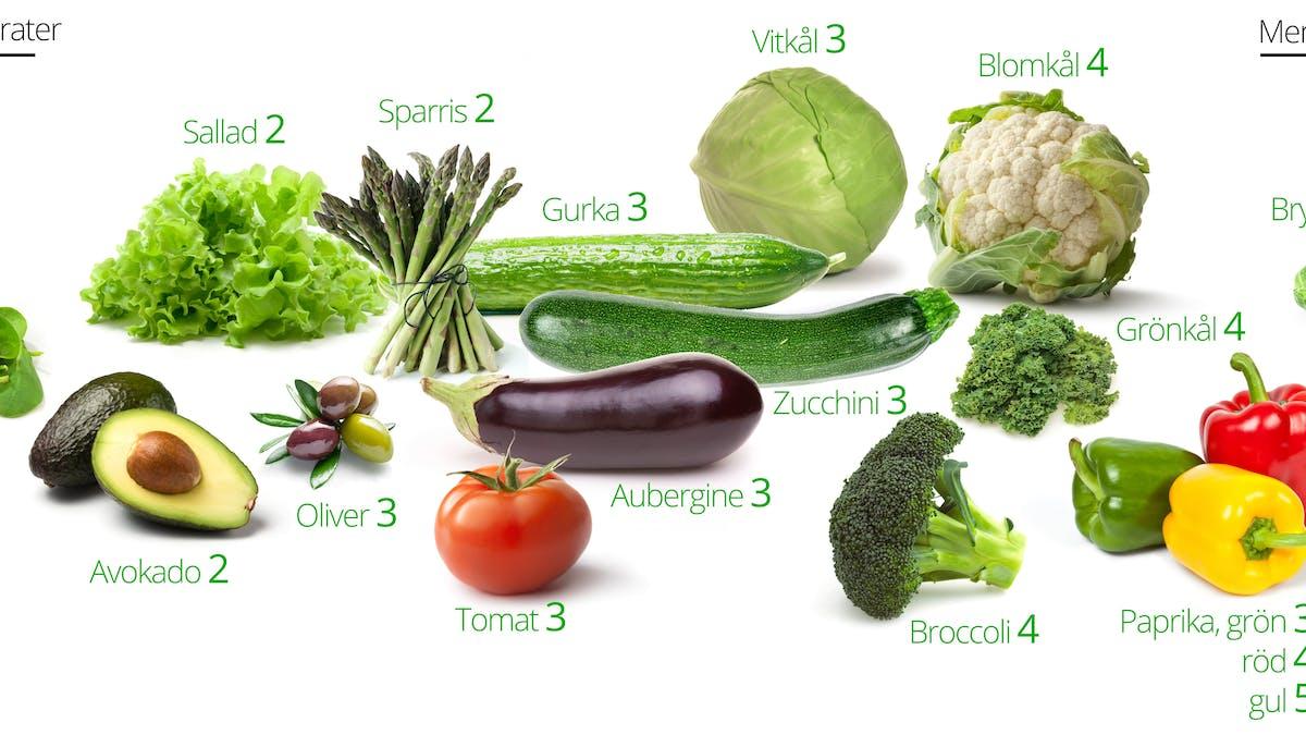 Grönsaker och LCHF – bäst och sämst