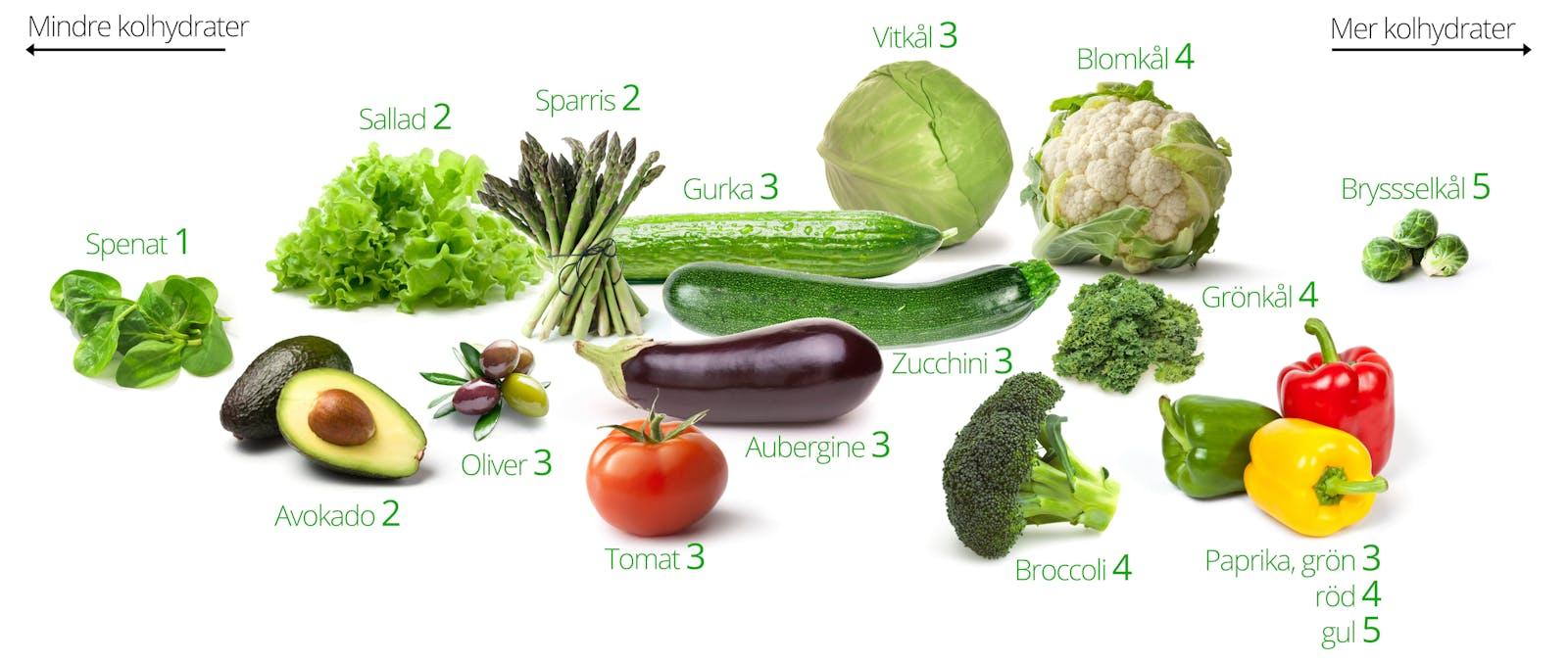 gröna linser kolhydrater