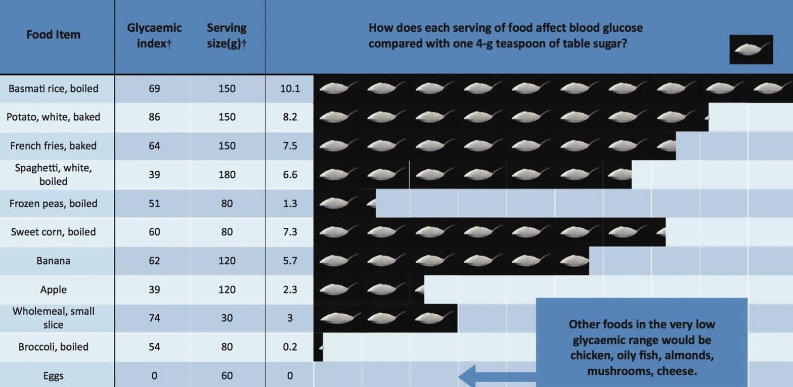 Hur olika livsmedel påverkar blodsockret – jämfört med teskedar socker