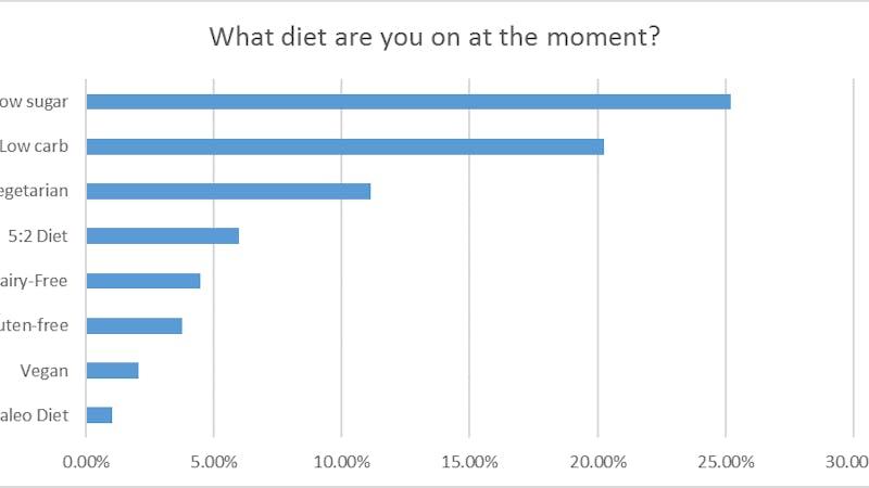 De mest populära dieterna i Storbritannien år 2016: Lågkolhydratkost med ytterst lite socker