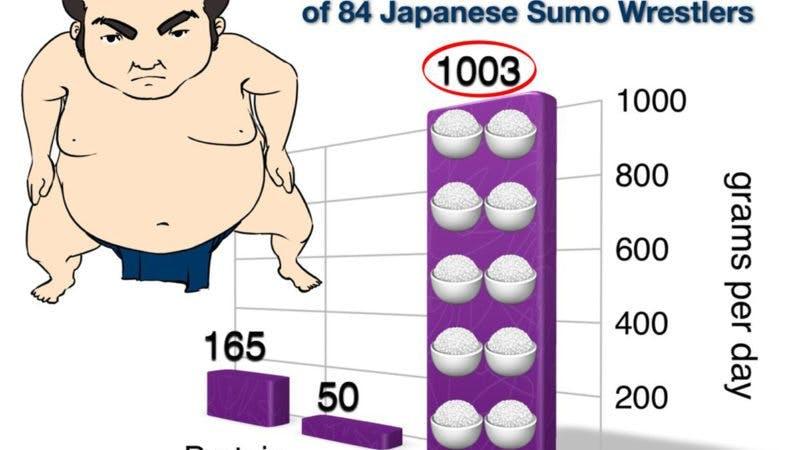 Så äter du som en sumobrottare
