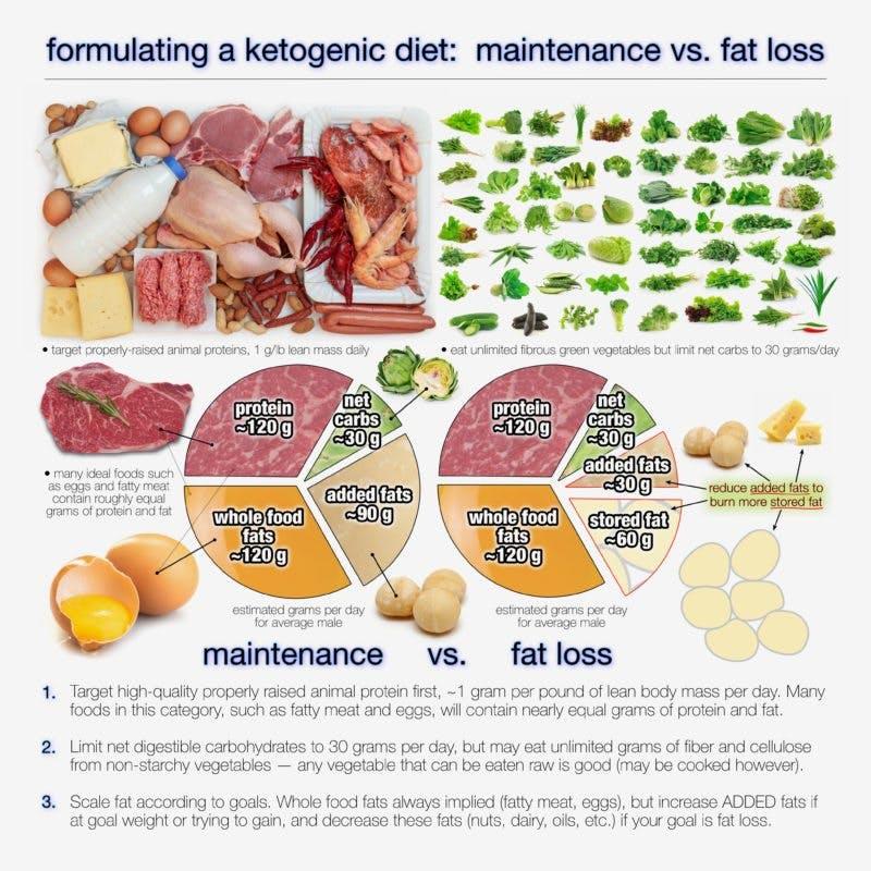 Hur mycket fett bör man äta på ketogen kost?