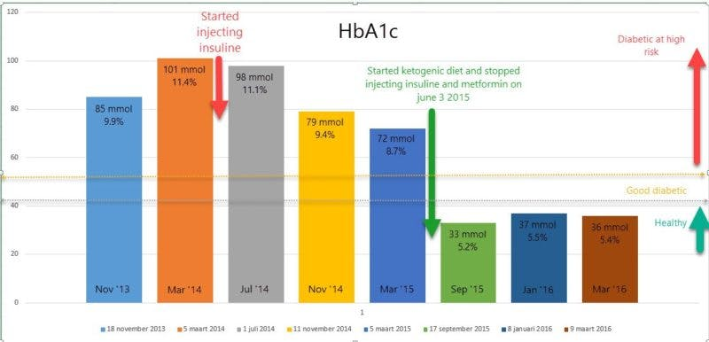 hba1c-overview-til-march-2016-english-800x386
