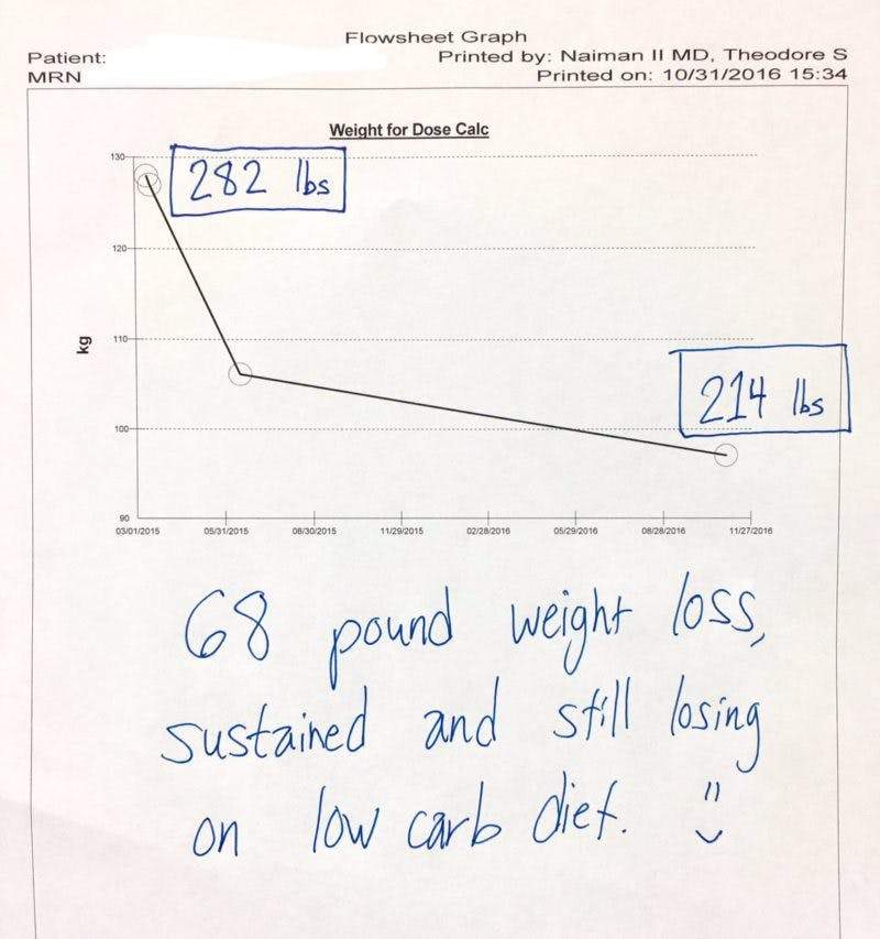 Minus 31 kg med LCHF, och det fortsätter att ticka neråt