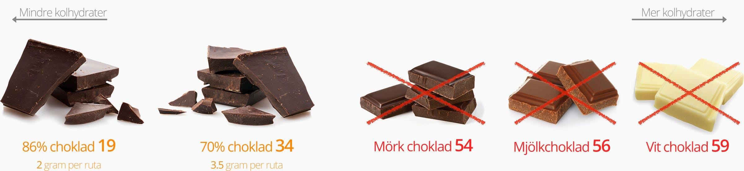 choklad-svenska