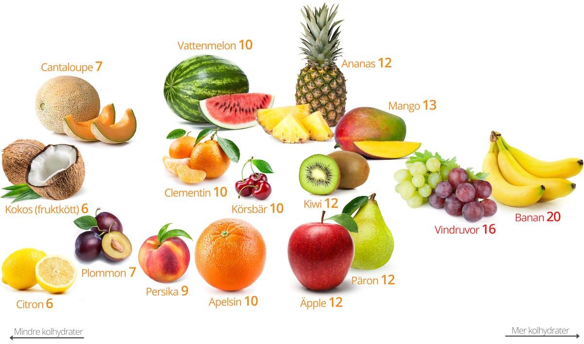Mycket kolhydrater