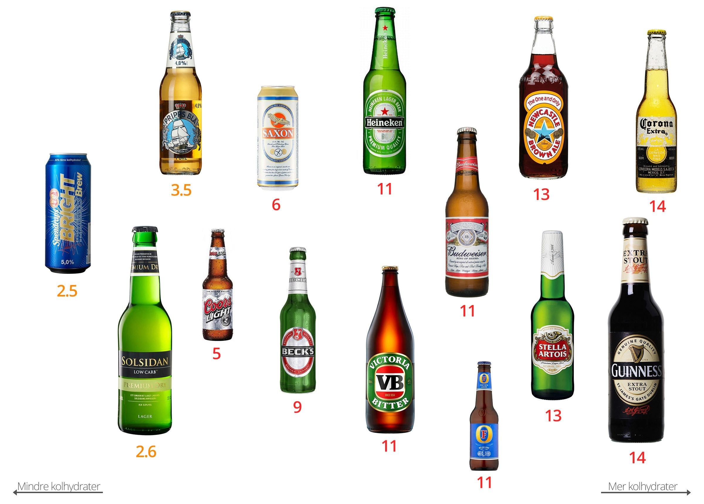 Kolhydrater i öl