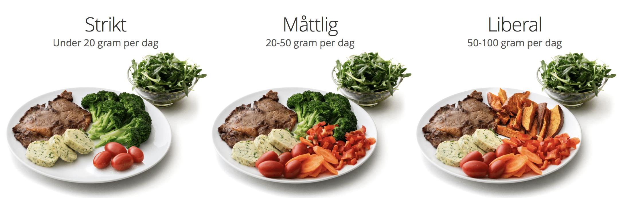 hur många gram kolhydrater per dag lchf