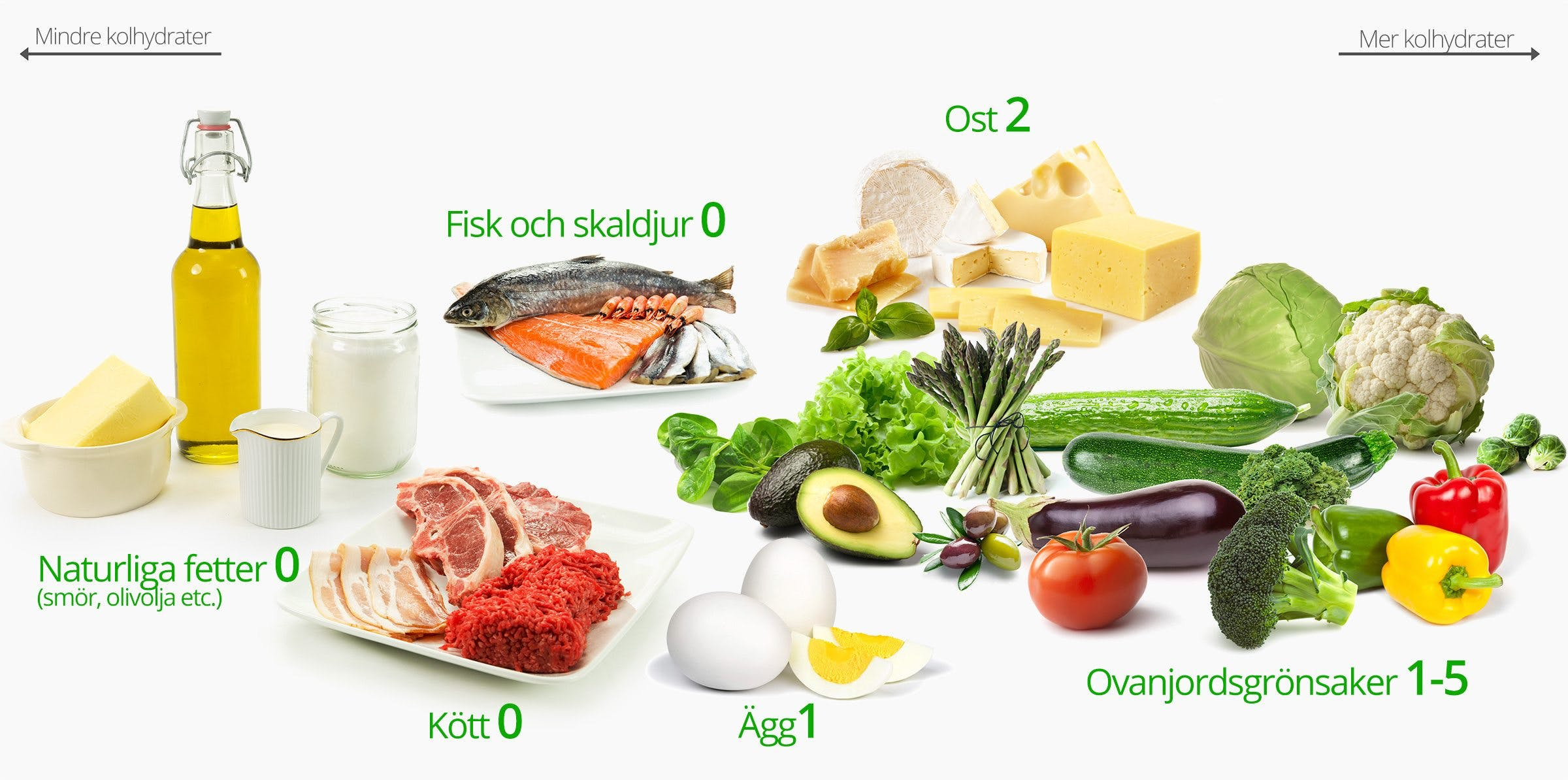 Low Carb Keto Foods