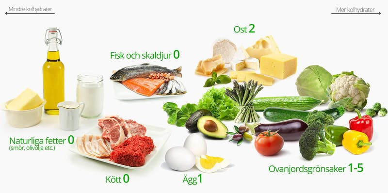 Low Carb Keto Foods