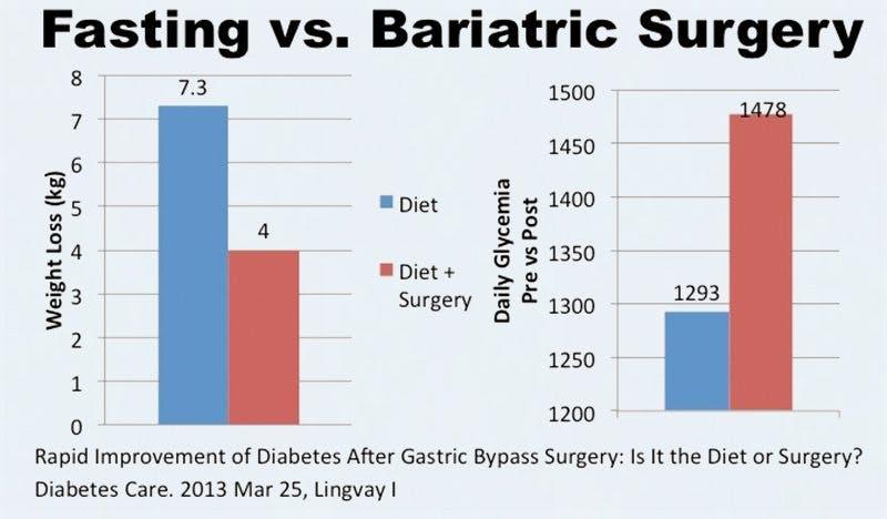 FastingCuresDiabetes4
