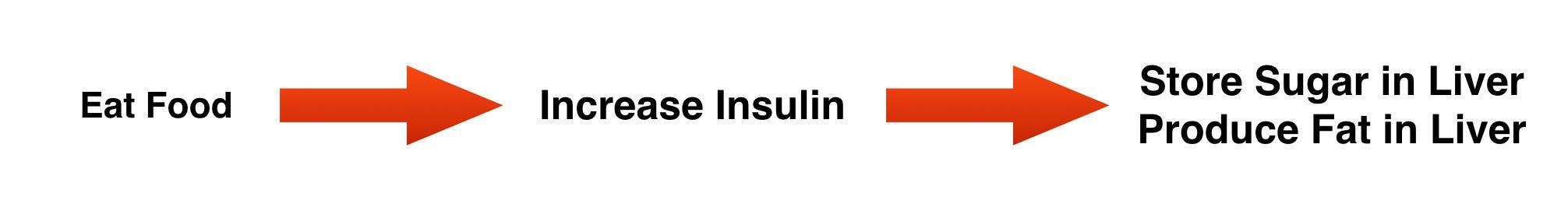 upinsulin-1