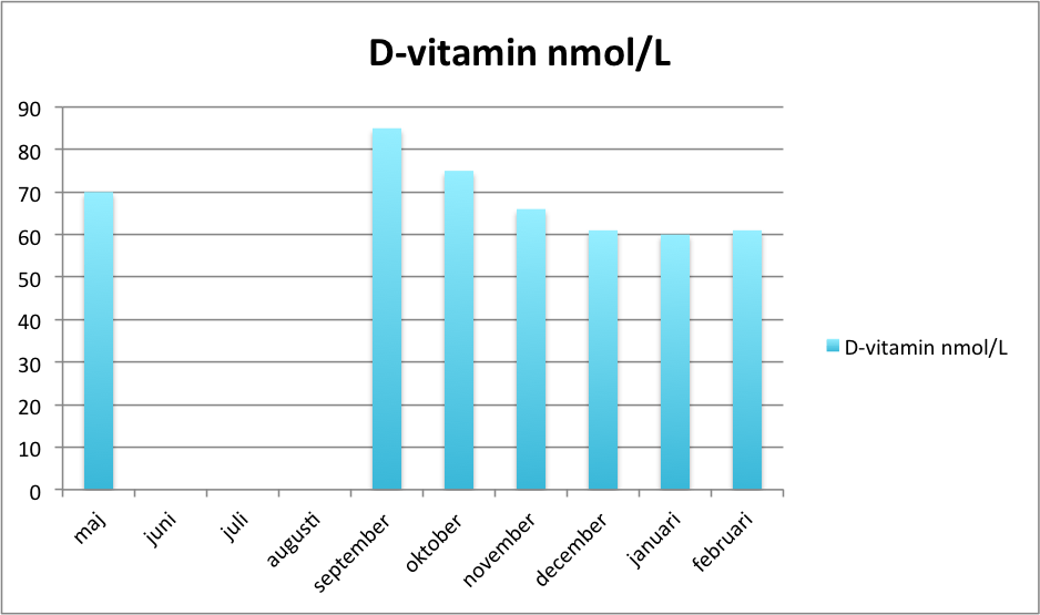 Ett sötare blod: D-vitaminexperimentet