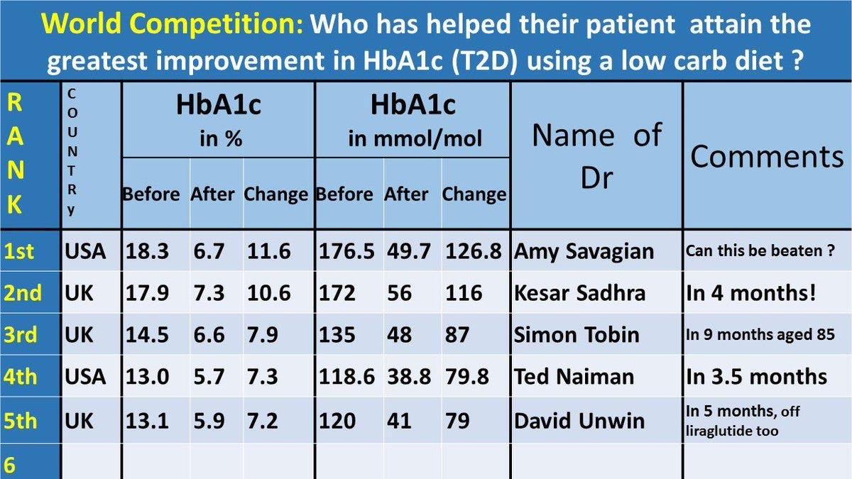 Vilken är den största förbättringen av typ 2-diabetes med LCHF?