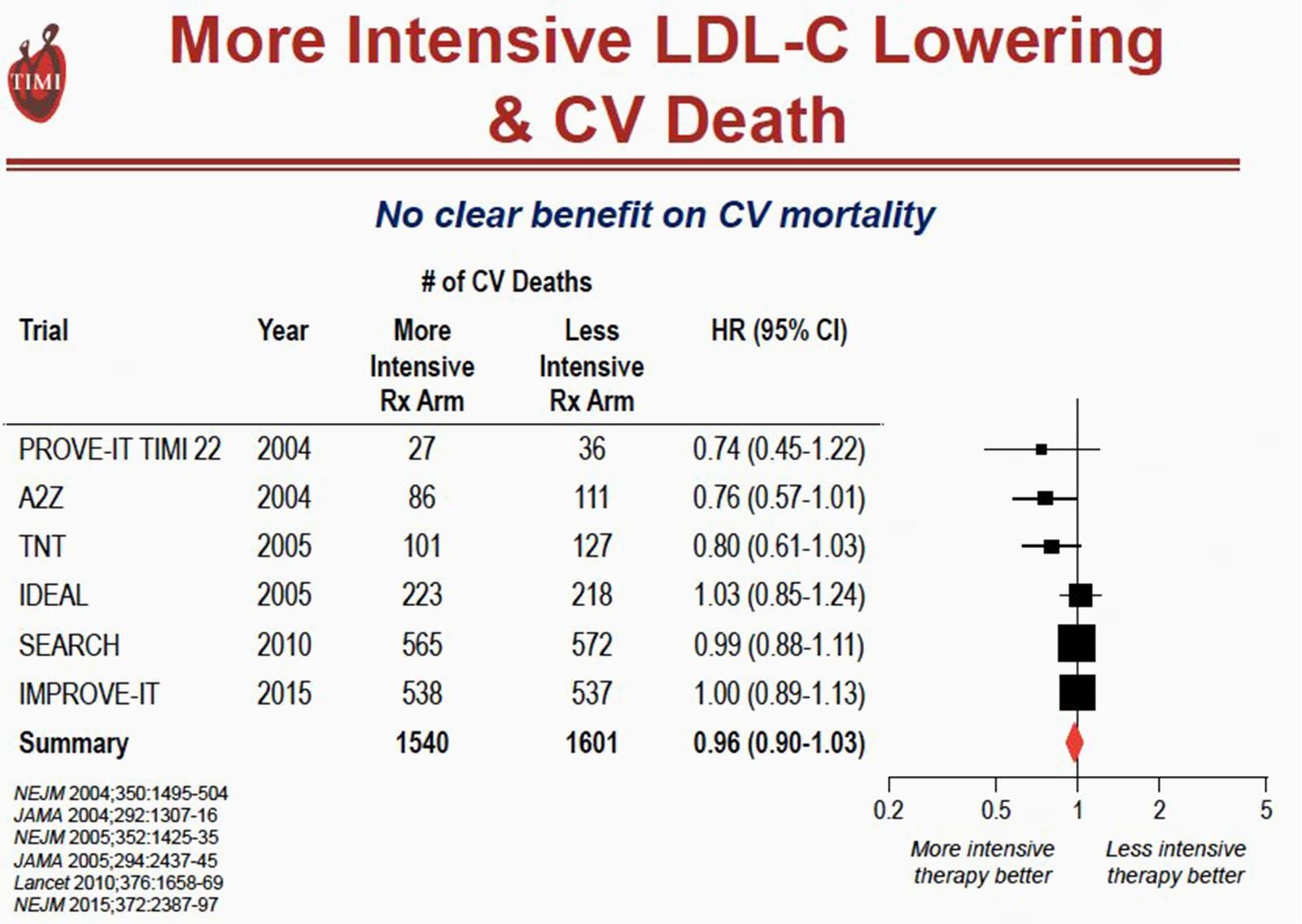Ingen nedgång i död i hjärtsjukdom, trots intensiv medicinering